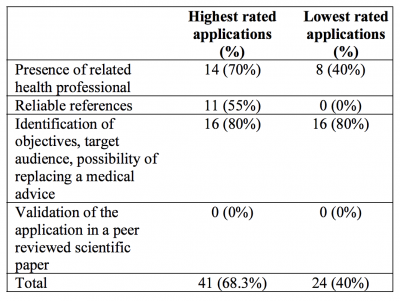 Prévalence des critères médicaux fiables