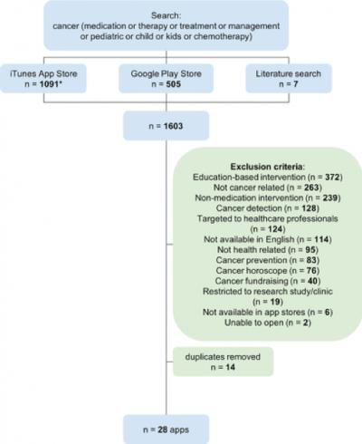 Diagramme des résultats de recherche d'applications mobiles